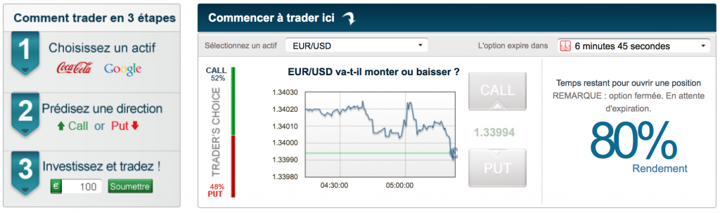Sites de trading d'options binaires